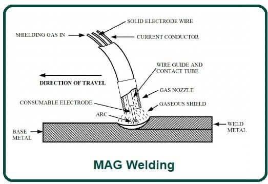 MAG Welding.