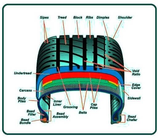 Classification of Tyres
