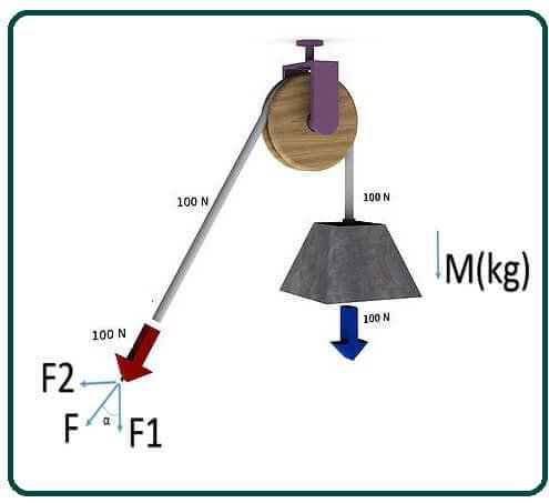 Functions of Pulley