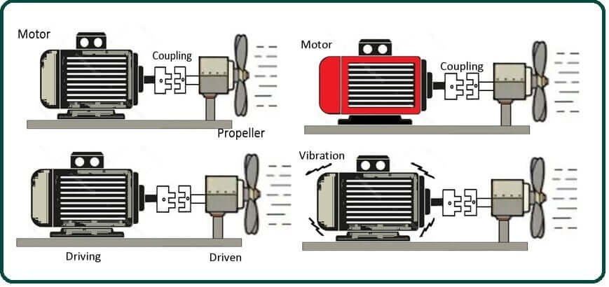 How Does a Shaft Coupling Work