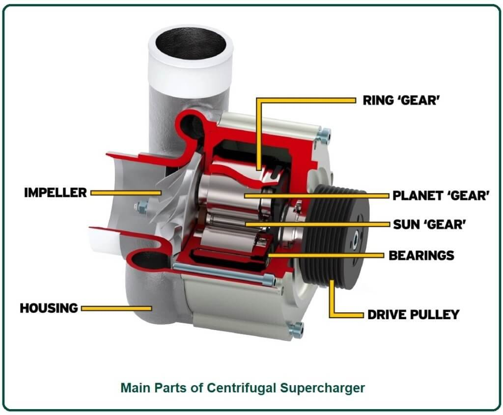 Main Parts of Centrifugal Supercharger.