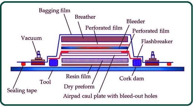 What Is Composite Material