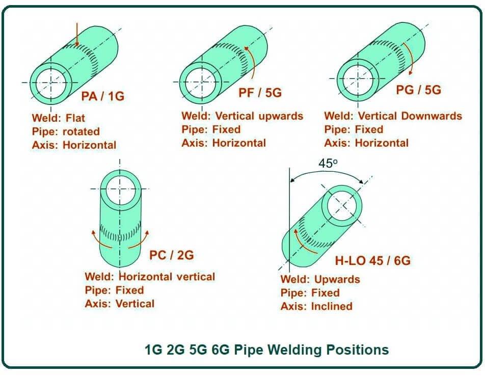 1G 2G 5G 6G Pipe Welding Positions