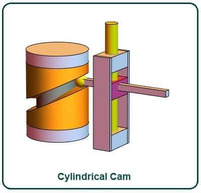 Cylindrical Cam.
