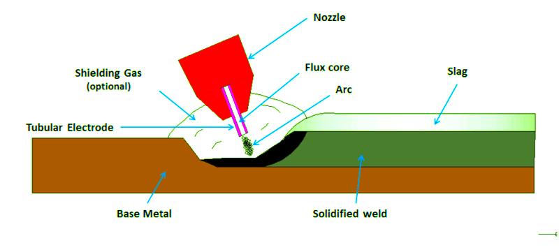 Flux-Cored Arc Welding (FCAW)