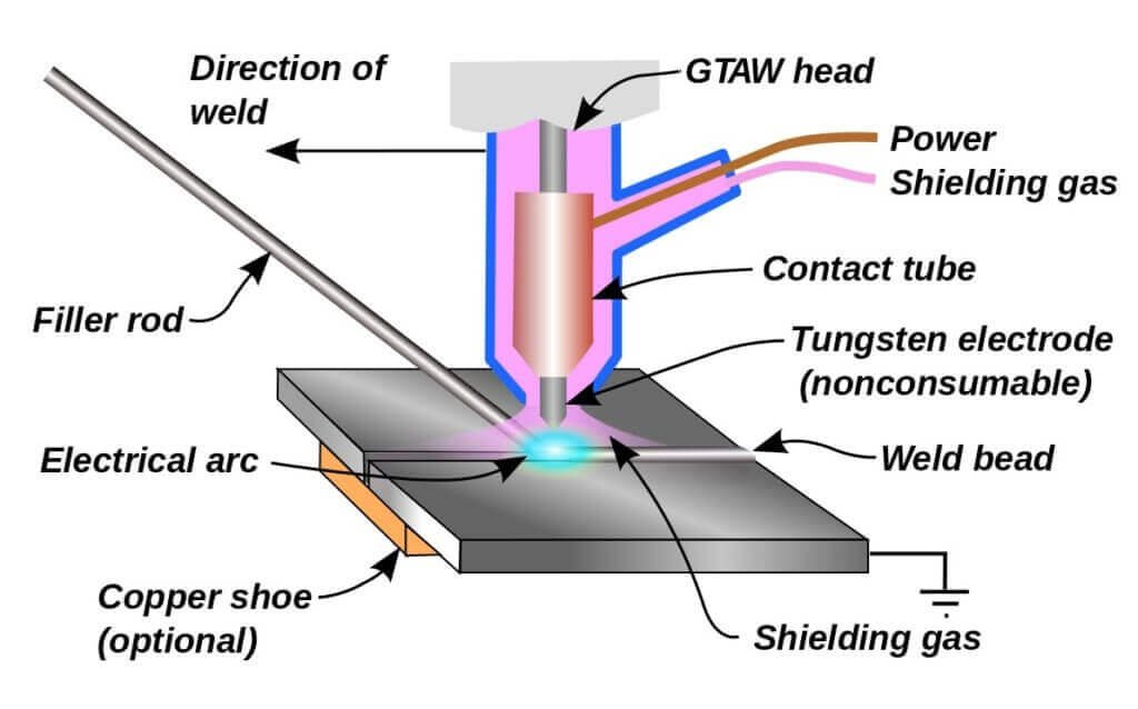 Gas Tungsten Arc Welding - Tungsten Inert Gas Welding.