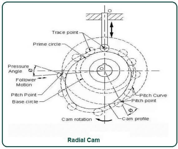 Radial Cam