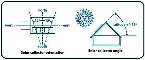 Siting a Solar Pool Heating System's Collector
