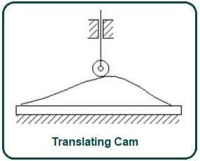 Translating Cam