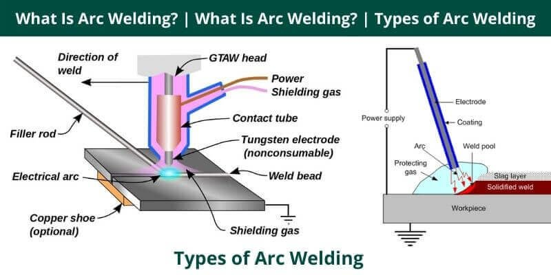 Types of Arc Welding