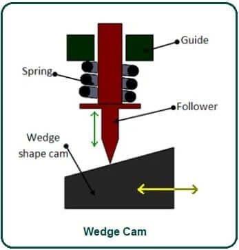 Wedge Cam