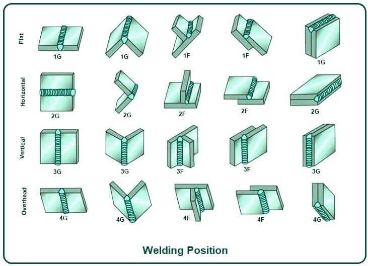 Welding Position.