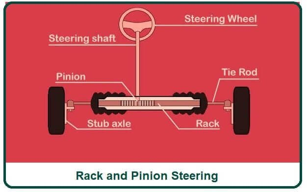 What Is a Rack and Pinion Steering.