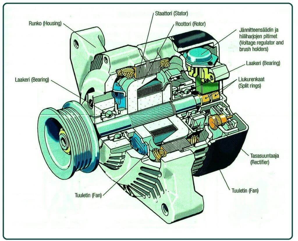 What Is an Alternator in a Car.