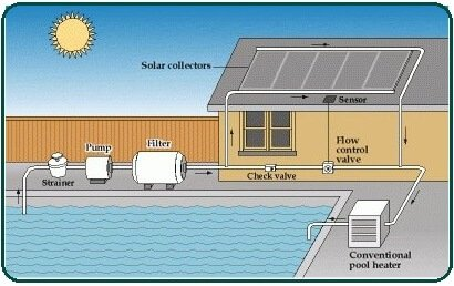 Working of a Solar Pool Heater.