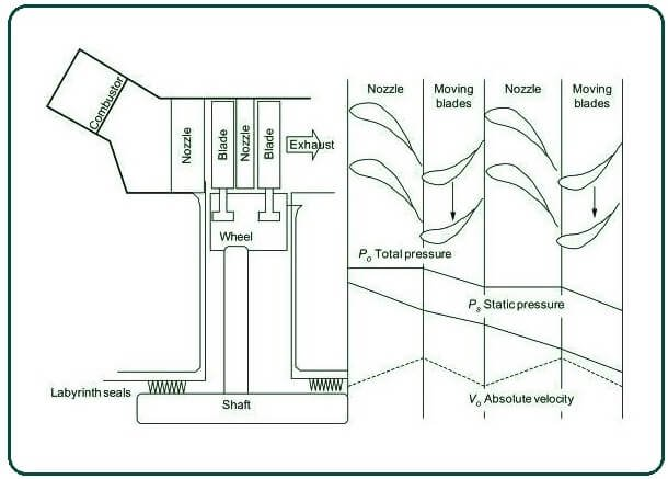 A schematic overview of an axial flow reaction turbine.