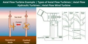Axial Flow Turbine Example Types of Axial Flow Turbines Axial Flow Hydraulic Turbines Axial Flow Wind Turbine