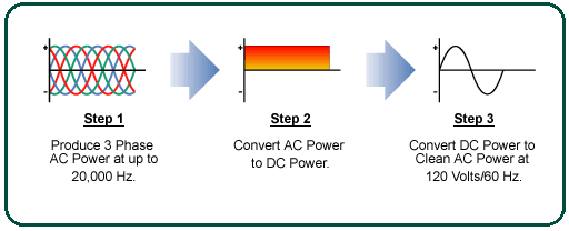 Difference Between Inverter Generator and Conventional Generator.
