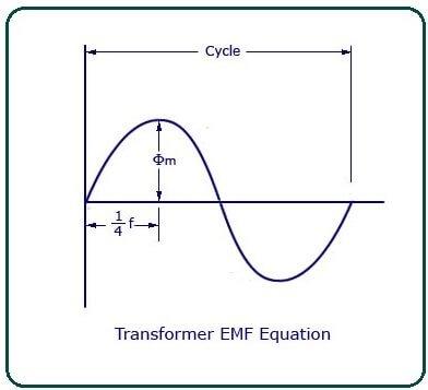 E.M.F Equation of a Transformer.