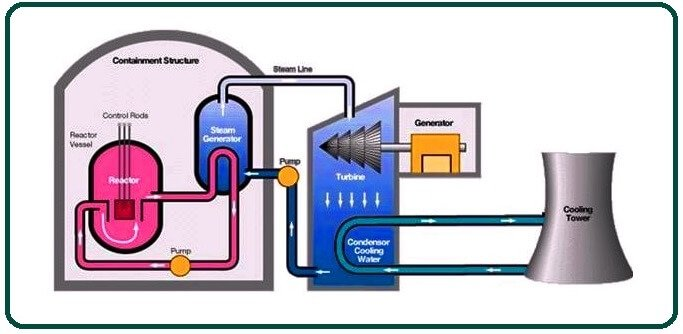 How Does Steam Generator Work.