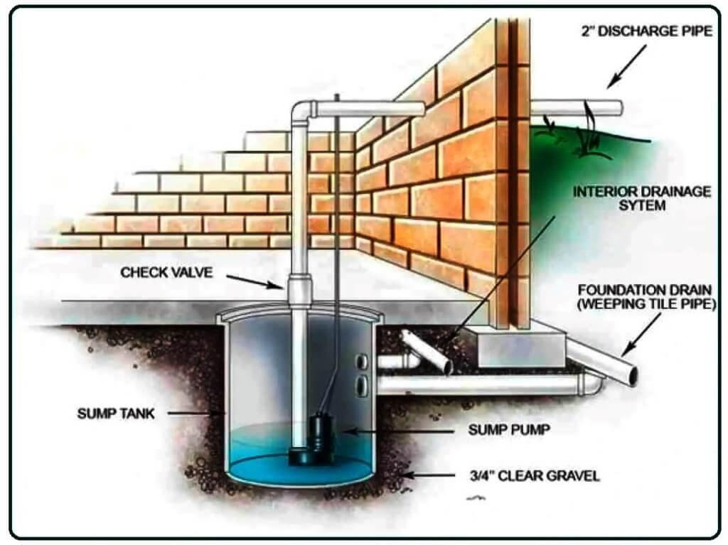 How Does a Sump Pump Work.