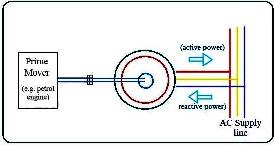 How Induction Generators Work.