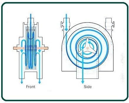 How Tesla Turbine Generator Works.