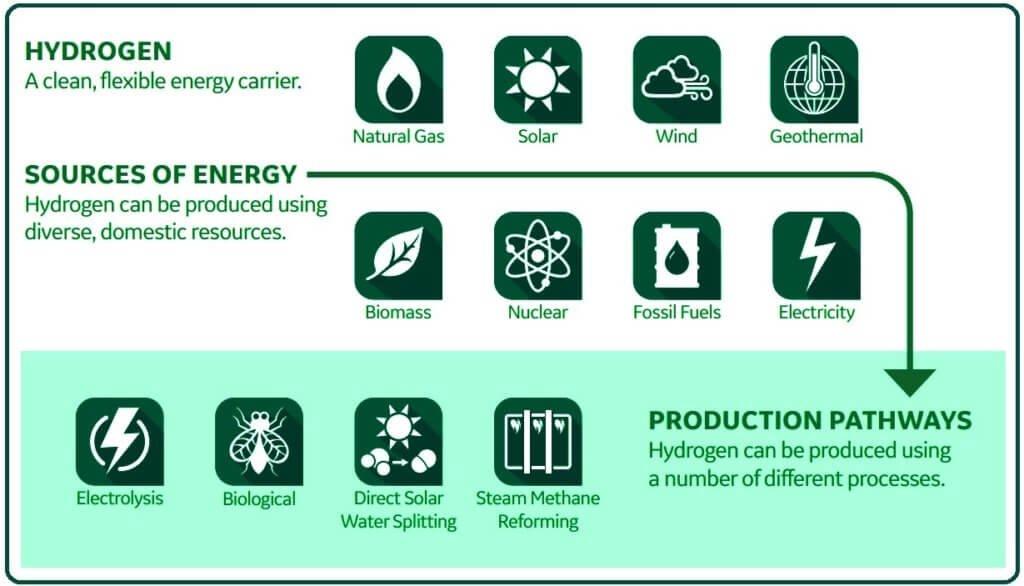 Hydrogen Production.