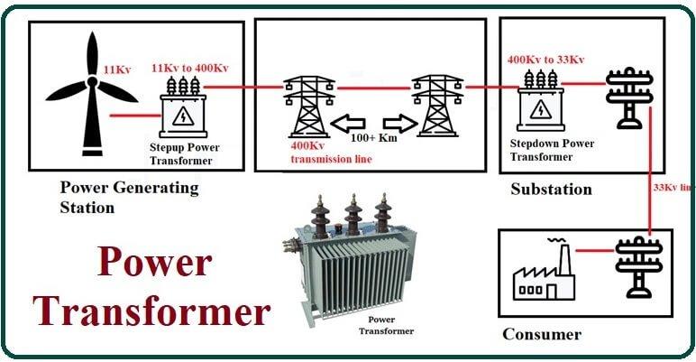 Power Transformer Applications