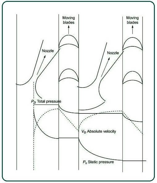 Pressure and velocity changes within a Ratteau turbine