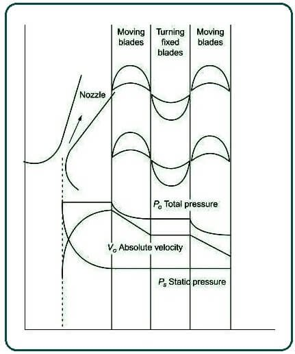Pressure and velocity distribution of the flow through a Curtis turbine.