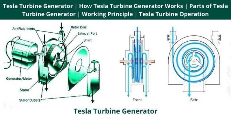 Tesla Turbine Generator How Tesla Turbine Generator Works Parts of Tesla Turbine Generator Working Principle Tesla Turbine Operation