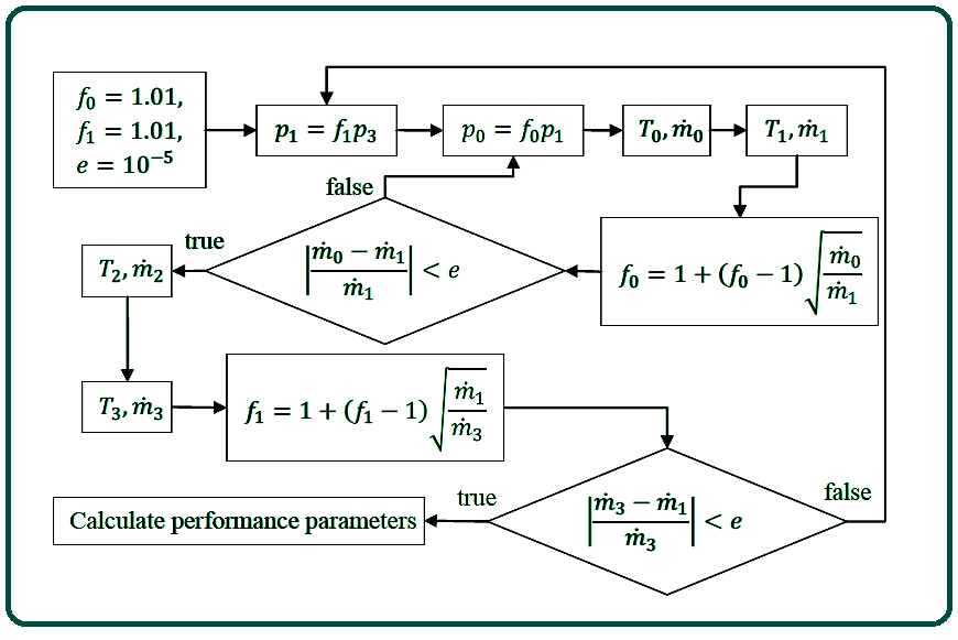 Turbine stage exit static pressure based gas state calculation procedure.