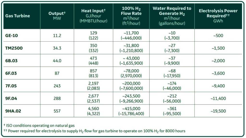 Water Electrolysis.