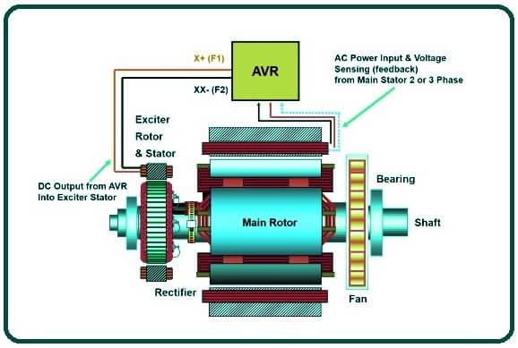 What Is Alternator