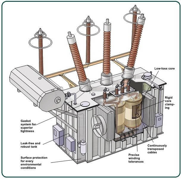 What Is Power Transformer