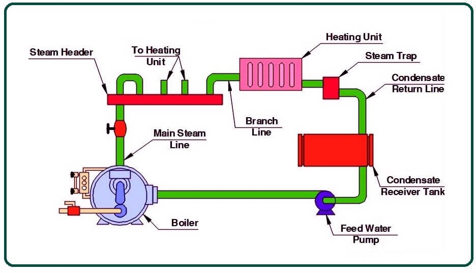 What Is a Steam Boiler