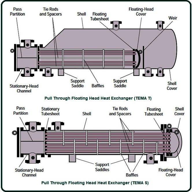 Floating Head Heat Exchanger Design