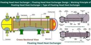 Floating Head Heat Exchanger Floating Head Heat Exchanger Design Working Principle of Floating Head Heat Exchanger Type of Floating Head Heat Exchanger