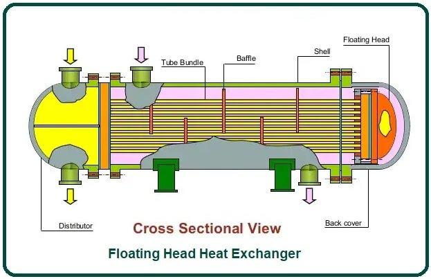 Floating Head Heat Exchanger.