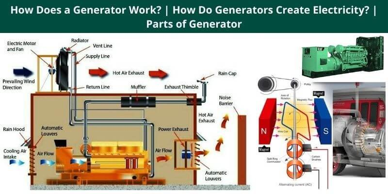 How Does a Generator Work How Do Generators Create Electricity Parts of Generator